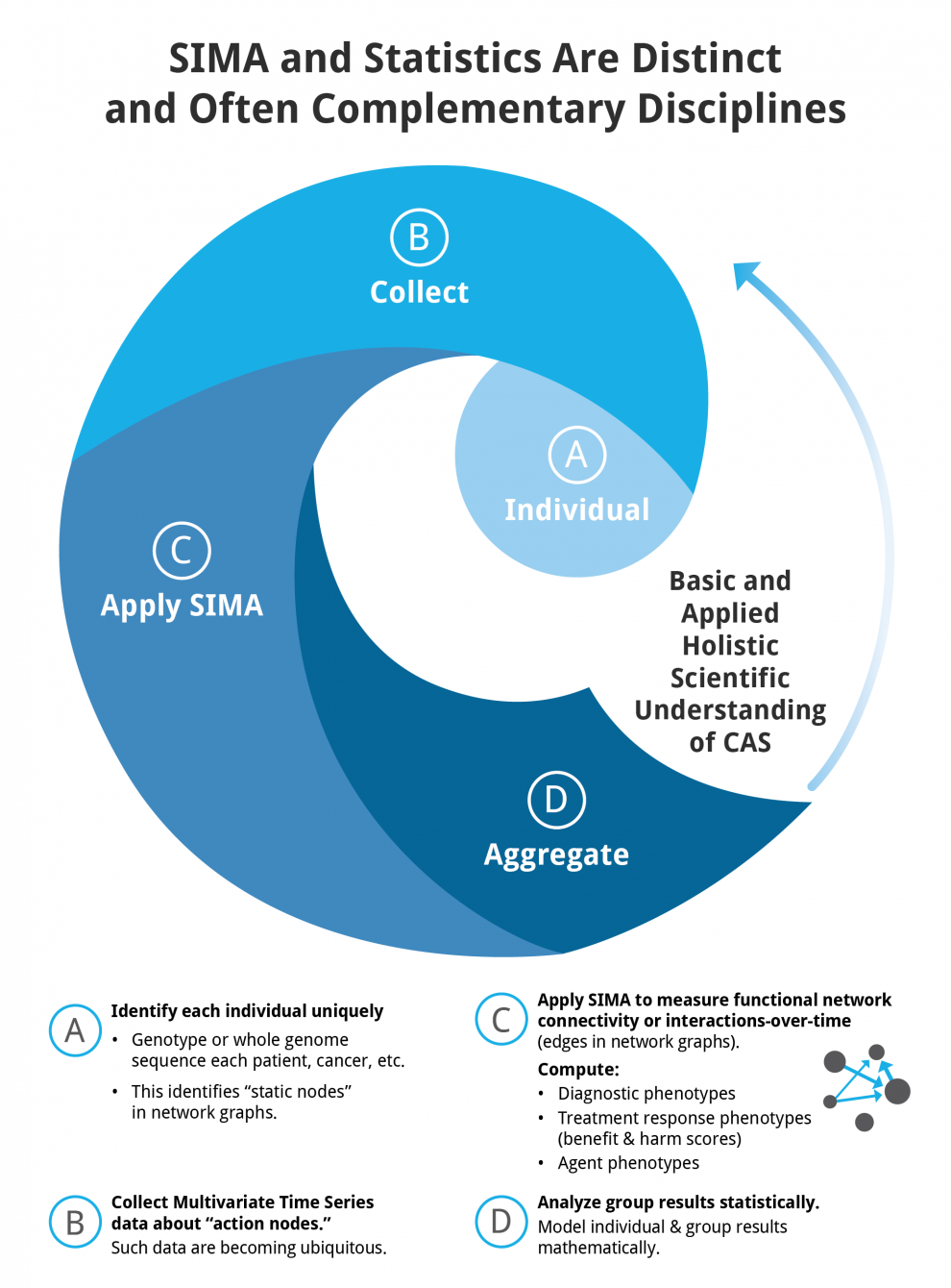 SIMA and statistics are distinct and complementary disciplines