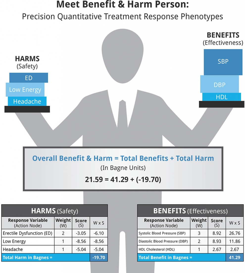 Benefit and Harm Person
